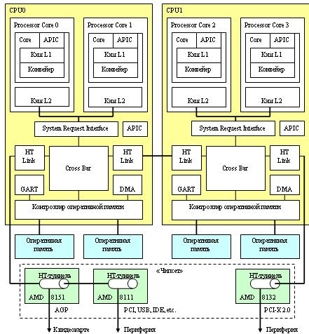 2xx и чипсете AMD 81xx.